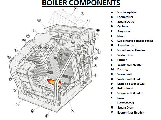 Boiler: Boiler Parts
