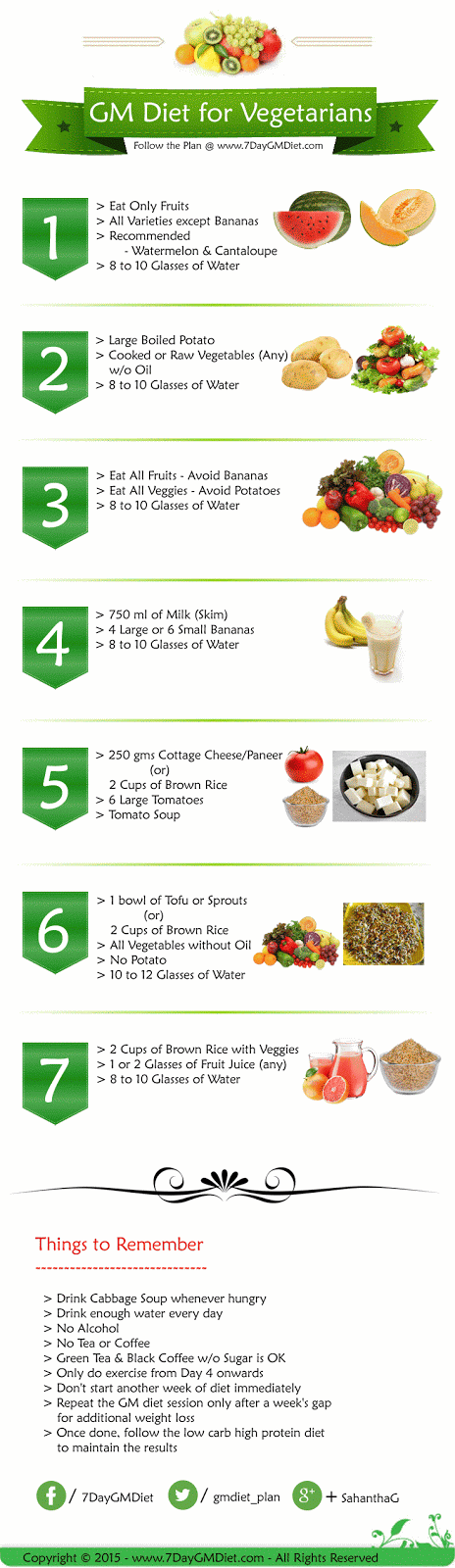 Vegetarian GM Diet Plan