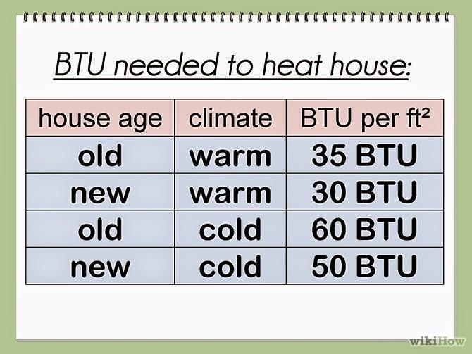 Btu sq ft chart