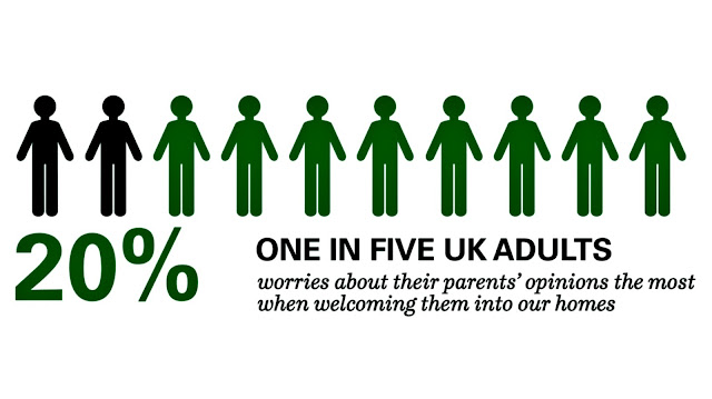 Inforgraphic illustrating that  20% of UK adults worry about their parent's opinions of their home.