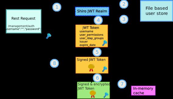 Secure WebSphere Application Server JMS queue with LDAP