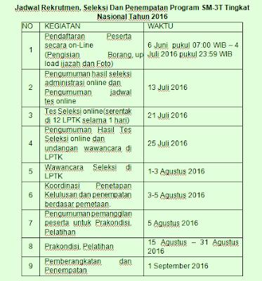 Jadwal Rekrutmen, Seleksi Dan Penempatan Program SM-3T
