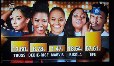 Big Brother Naija 2017 Grand Finale Final Voting Results