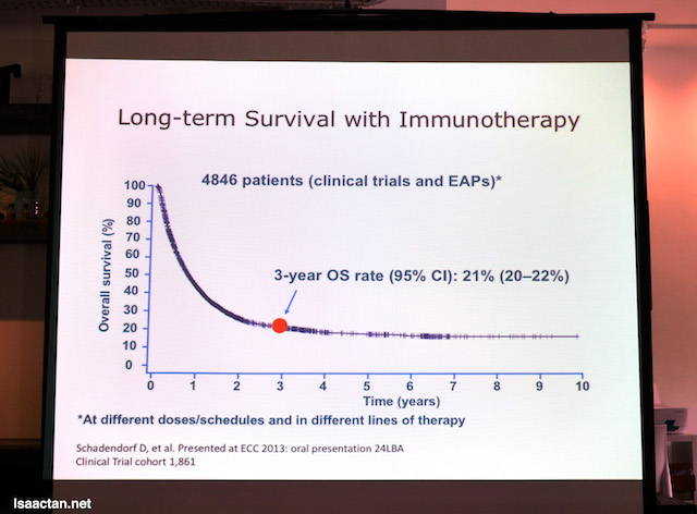 Long term Survival with Immunotherapy