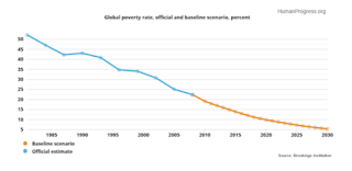 Economia mondiale previsioni 2016: sempre meno poveri e sempre più ricchi