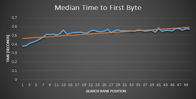 nilai median dari Time To First Byte