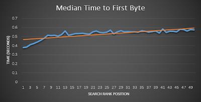 nilai median dari Time To First Byte