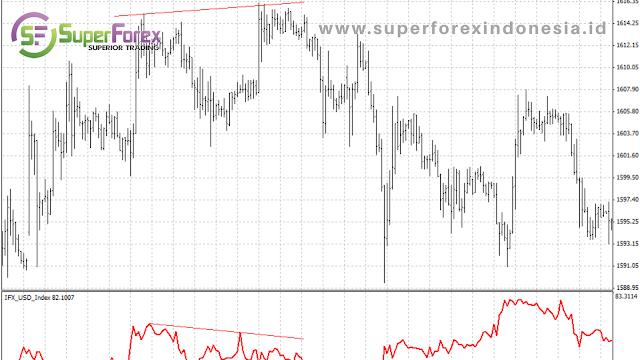 Technical Indicators US Dollar Index