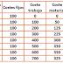 5.1 Coste Total, Coste Medio y Coste Variable