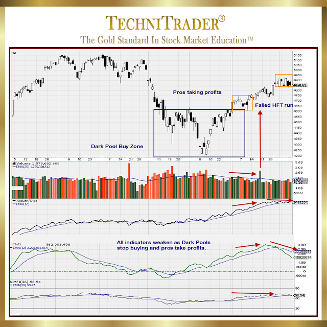 chart example of volatile action with shift of sentiment unfolding - technitrader