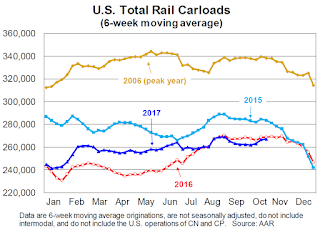 AAR: Rail Carloads decreased Slightly, Intermodal at Record Levels, in October