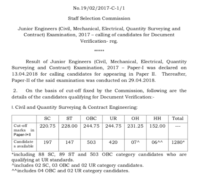 SSC JE 2017 Paper 2 exam result