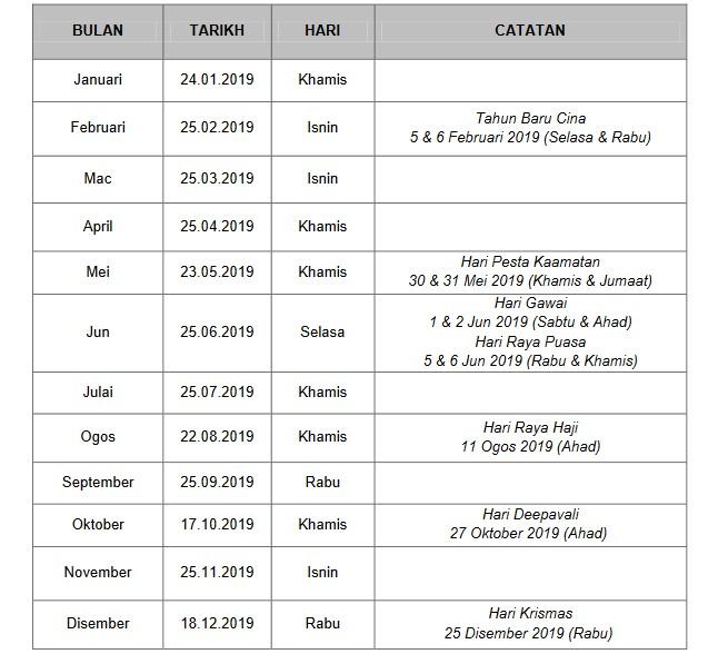 Jadual Pembayaran Gaji Bulanan Penjawat Awam Malaysia Tahun 2019
