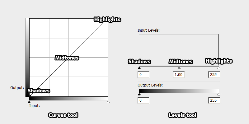 Curves and Levels tool
