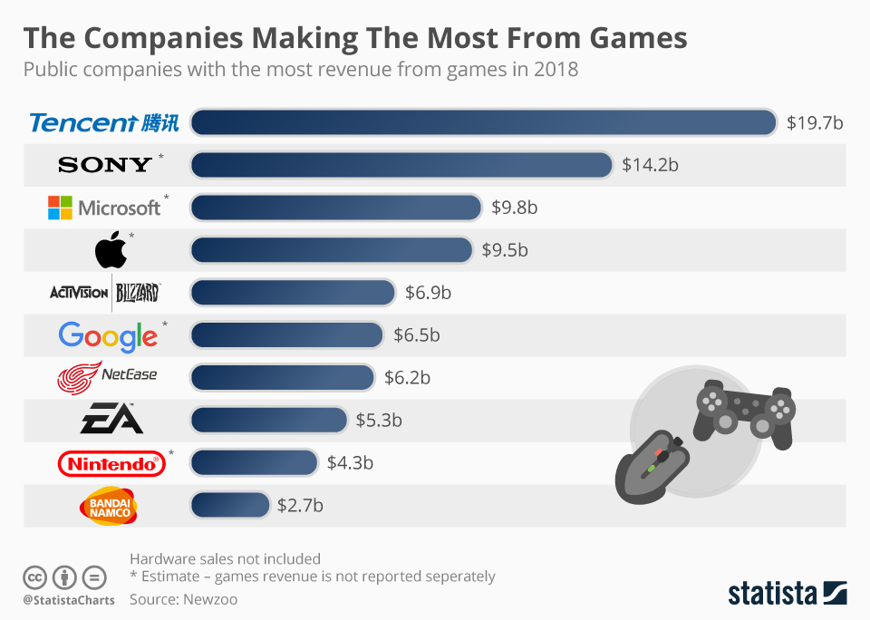 Top 10 Public Video Game Companies - chart