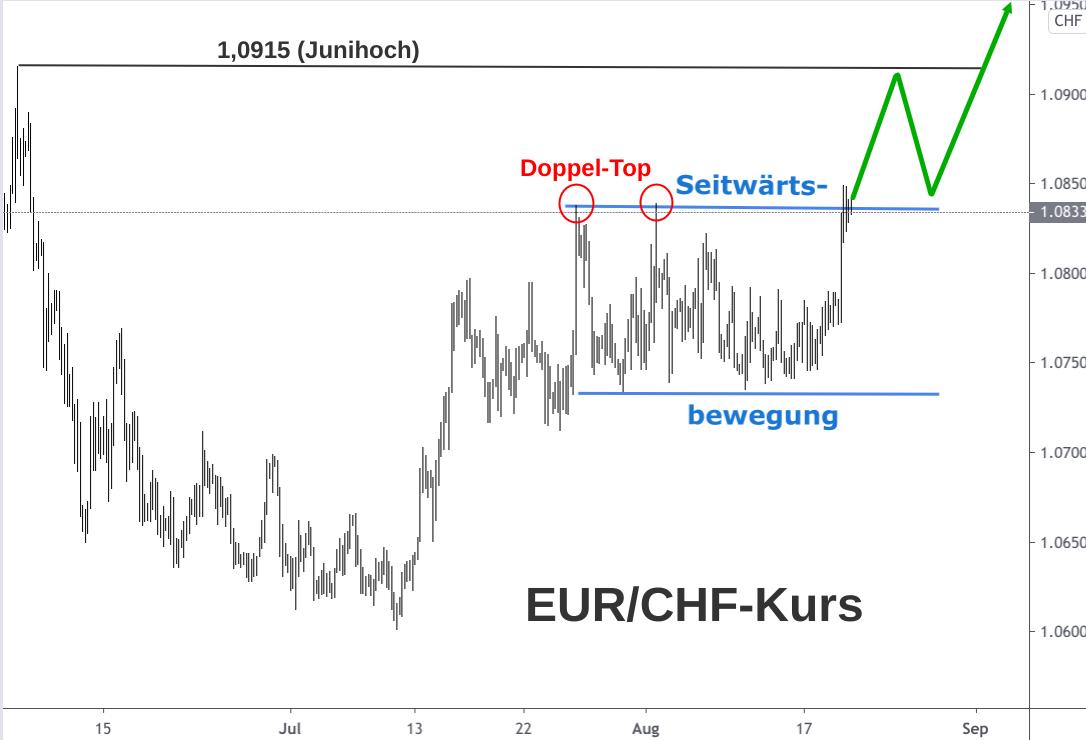 Analyse und Prognose Wechselkurs Diagramm Euro Schweizer Franken August 2020