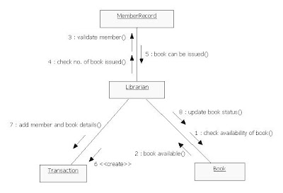 UML Diagrams Library Management System   Programs and ...