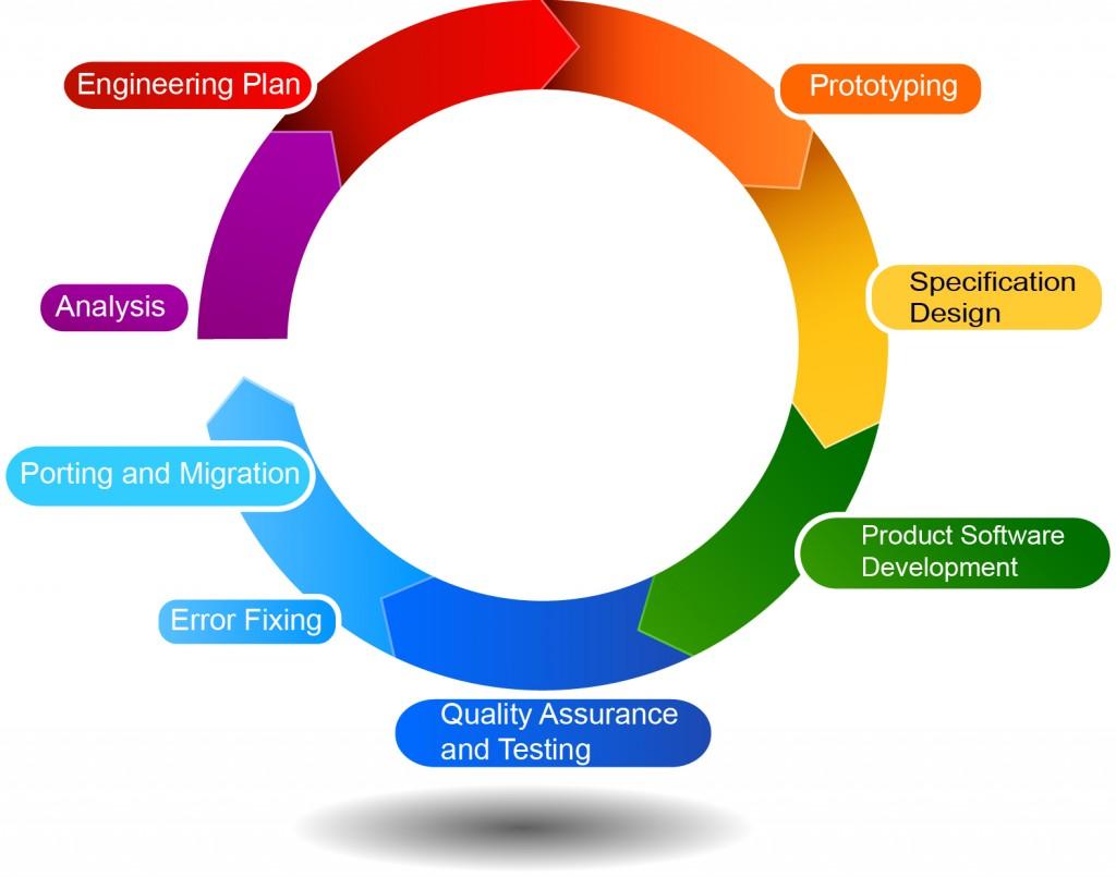 Agile Process Flow Diagram Lutron Single Pole Dimmer Switch Wiring Techtrendsit Software Development Company Based