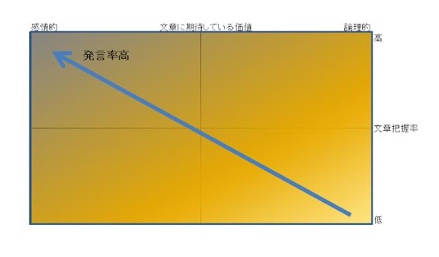 読者層マトリクス 仮定1