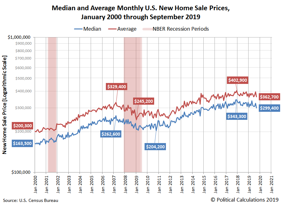 Median and Average Monthly U.S. New Home Sale Prices, January 2000 through September 2019