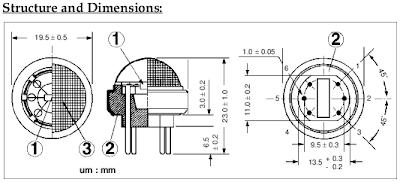 Innovation: Sensor Gas methane, CO, CO2, Ethanol, LPG