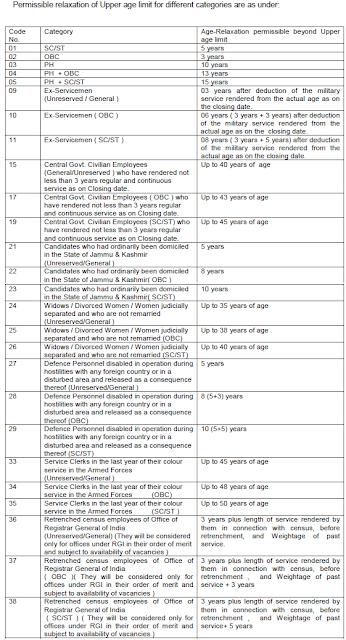 ssc-age-limit