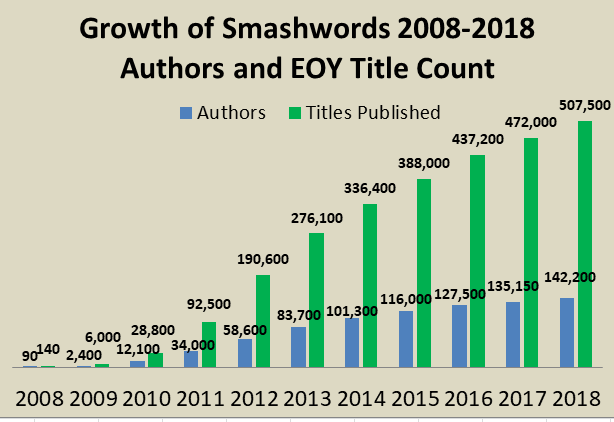 Smashwords: Smashwords 2018 Year in Review and 2019 Preview
