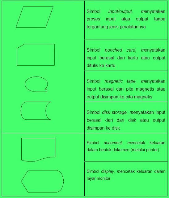 simbol input dan output