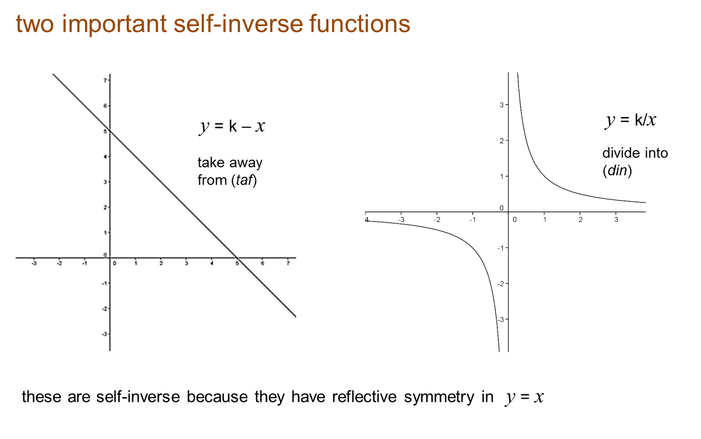 Functions: Core Pure 3 Notes: Functions: Combined And Inverse
