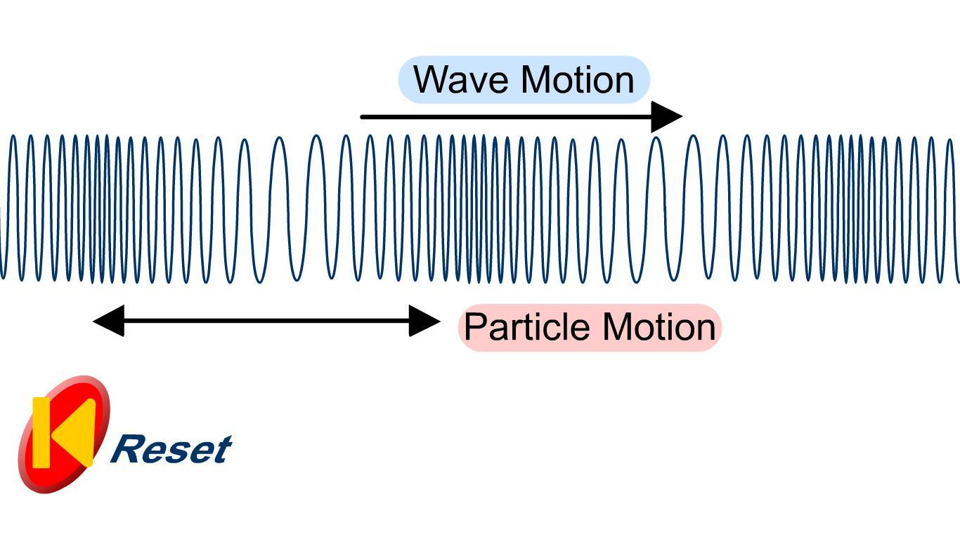 Frazer Does Physics 3 2 Longitudinal And Transverse Waves