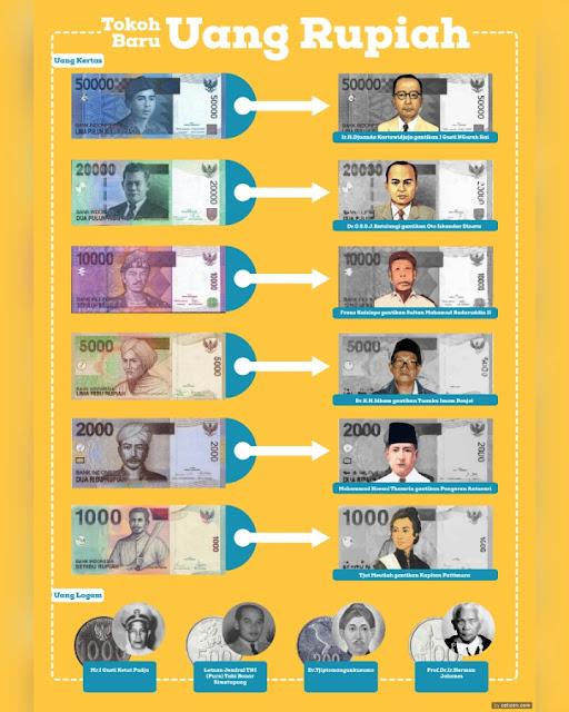 Inilah Desain Uang NKRI Terbaru dan Tempat Penukarannya, 12 Pahlawan Baru Sudah Resmi Tertera!