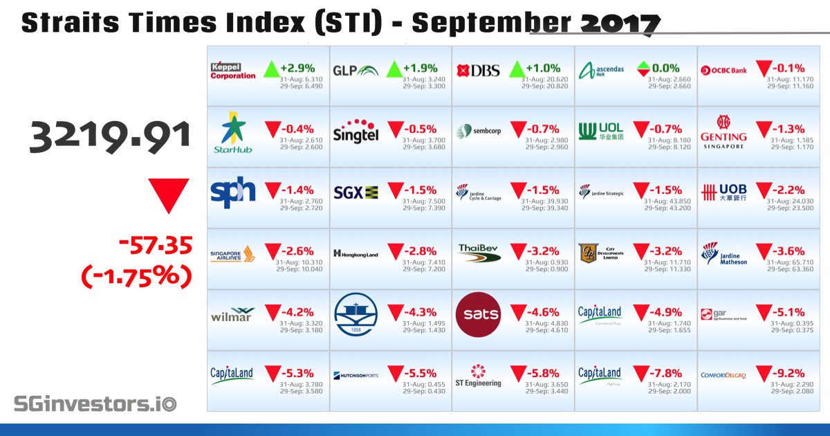 Performance of Straits Times Index (STI) Constituents in September 2017