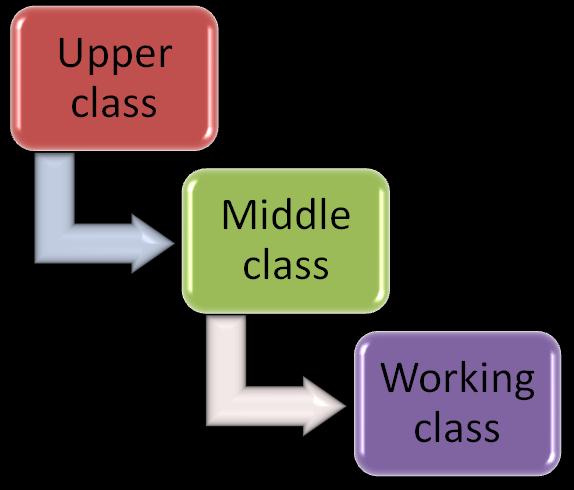 social class articles