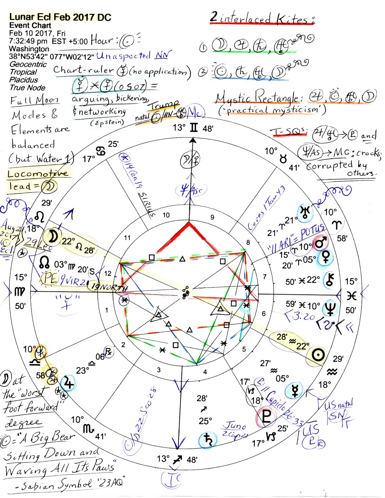 22 february eclipse astrology
