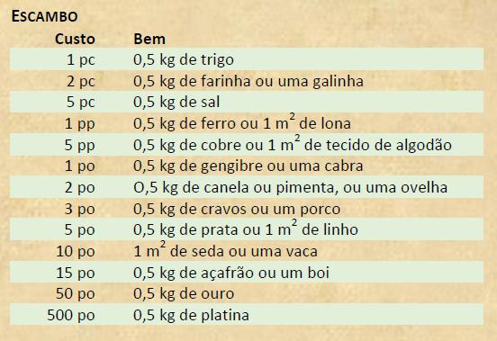 Escambo - D&D 5e