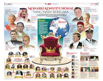 Nama Negara Monarki di Dunia (di pimpin oleh raja)