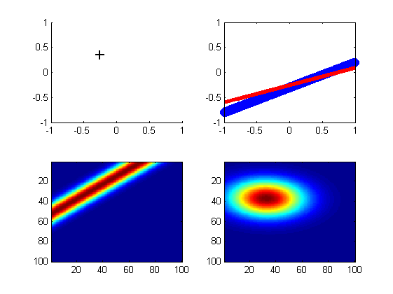 Bayesian linear regression]Matlab code for chapter 3 3 p 155
