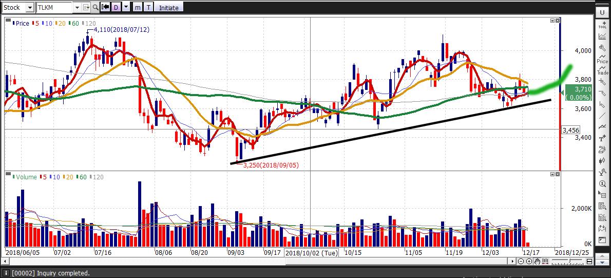 Trading mid December : Telkom