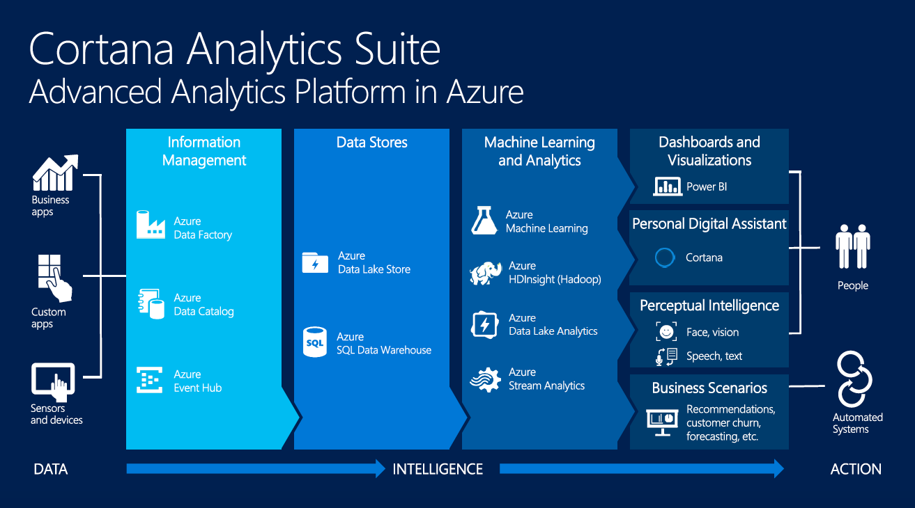 Why Cortana Analytics Suite Dba Consulting Blog