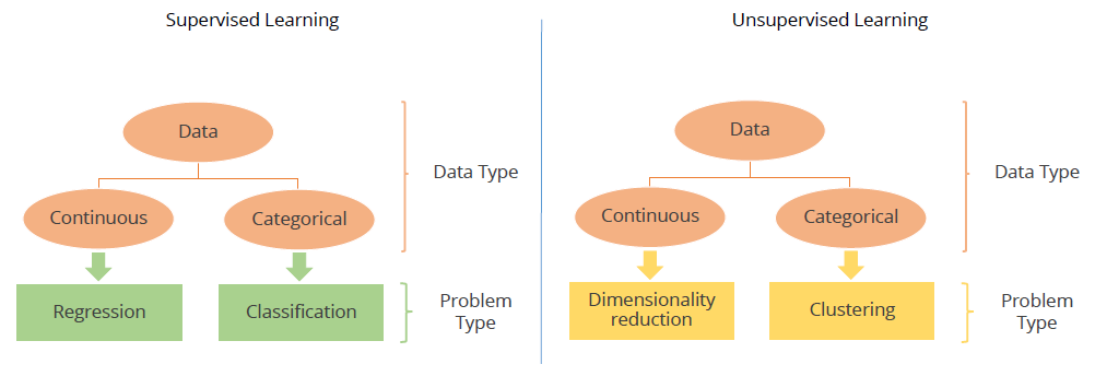 DataScience With Python/R/SAS: Supervised Learning | K