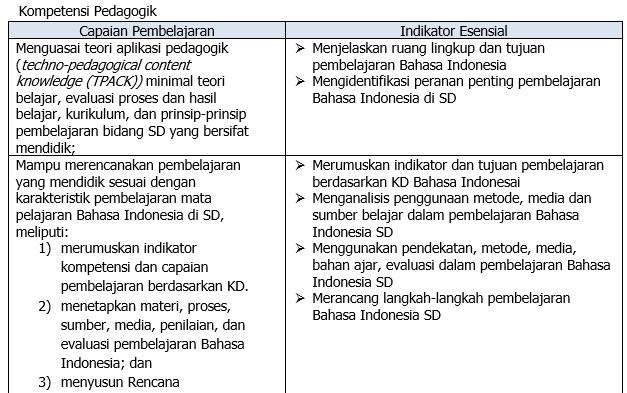 Kisi Kisi Soal Pretest Ppg Sd Uji Kompetensi Pengetahuan