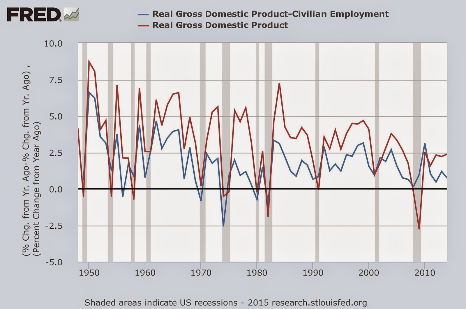 http://research.stlouisfed.org/fredgraph.jpg?hires=1&type=image/jpeg&chart_type=line&recession_bars=on&log_scales=&bgcolor=%23e1e9f0&graph_bgcolor=%23ffffff&fo=verdana&ts=12&tts=12&txtcolor=%23444444&show_legend=yes&show_axis_titles=yes&drp=0&cosd=1948-01-16%2C1948-01-16&coed=2014-12-17%2C2014-12-17&width=670&height=445&stacking=&range=Custom&mode=fred&id=CE16OV_GDPC1%2CGDPC1&transformation=pc1_pc1%2Cpc1&nd=_%2C&ost=-99999_-99999%2C-99999&oet=99999_99999%2C99999&scale=left%2Cleft&line_color=%234572a7%2C%23aa4643&line_style=solid%2Csolid&lw=2%2C2&mark_type=none%2C&mw=1%2C1&mma=0%2C0&fml=b-a%2Ca&fgst=lin%2Clin&fgsnd=2007-12-01%2C2007-12-01&fq=Annual%2CAnnual&fam=avg%2Cavg&vintage_date=%2C&revision_date=%2C