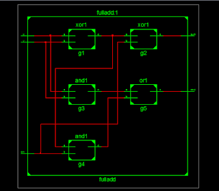 Full Adder RTL Schematic
