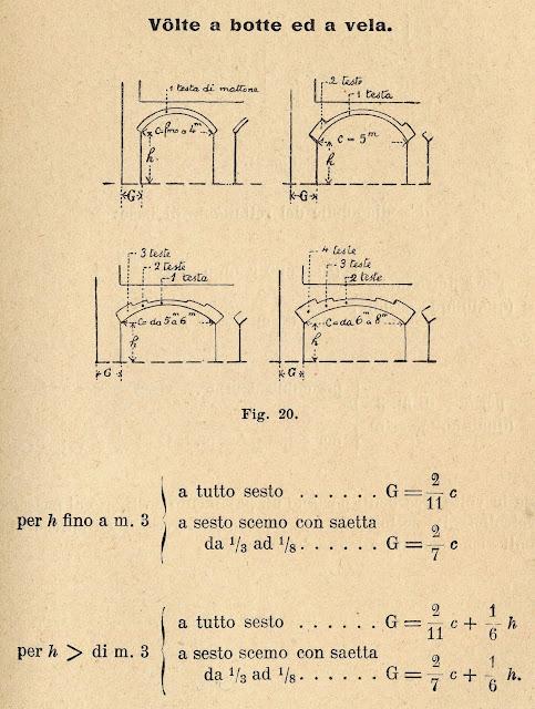 Tutte le tipologie di volte | Piante e sezioni | Schifo + botte + catino parabolico...