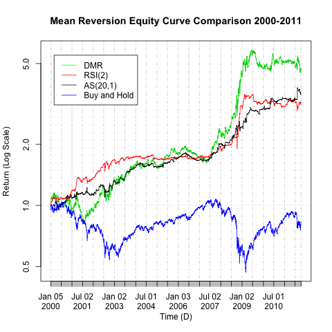 Trading Mean Reversion with Augen Spikes | R-bloggers