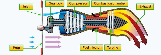 aircraft turbine engine type