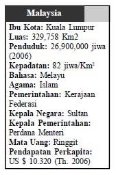 Letak Batas Luas Iklim Bentang Alam Malaysia