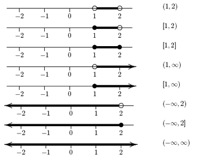 miss henry s algebra class interval notation for inequalities