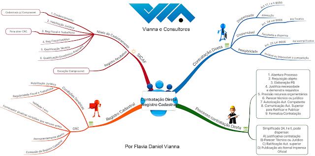 Mapa mental da CONTRATAÇÃO DIRETA REGISTRO CADASTRAL