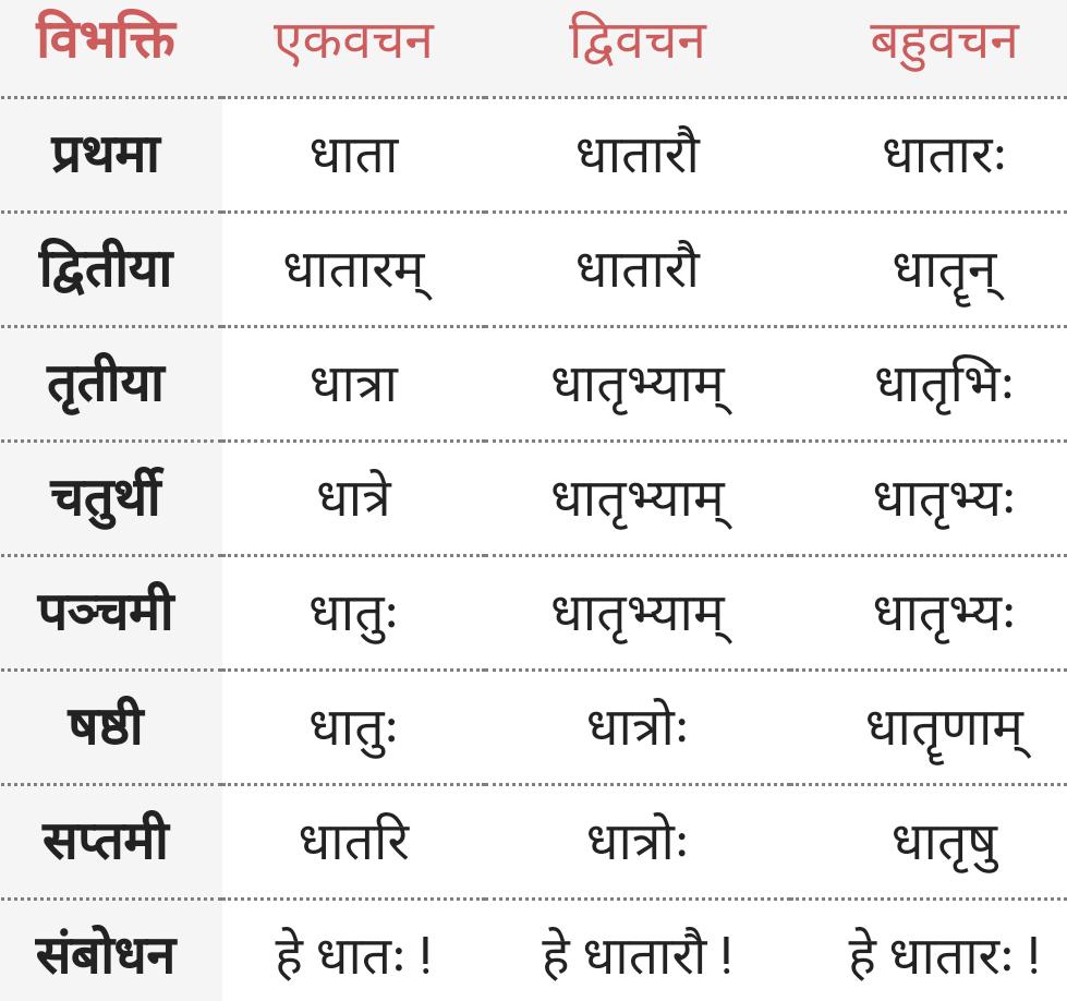 Dhatra Shabd Roop